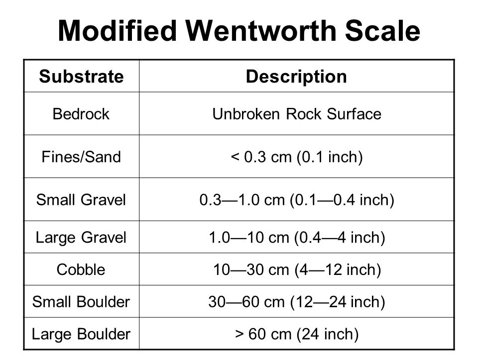 Modified Wentworth Scale SubstrateDescription BedrockUnbroken Rock Surface Fines/Sand< 0.3 cm (0.1 inch) Small Gravel0.3—1.0 cm (0.1—0.4 inch) Large G