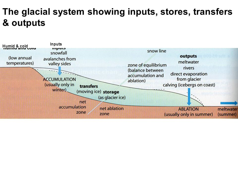 Humid & cold Inputs The glacial system showing inputs, stores, transfers & outputs