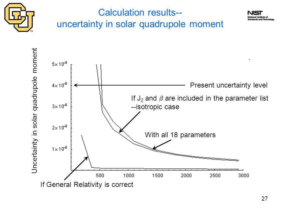 27 Calculation results-- uncertainty in solar quadrupole moment Present uncertainty level If General Relativity is correct If J 2 and  are included i