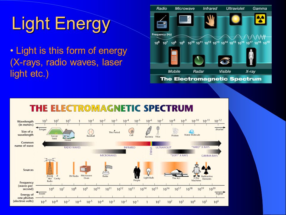 Light Energy Light is this form of energy (X-rays, radio waves, laser light etc.)