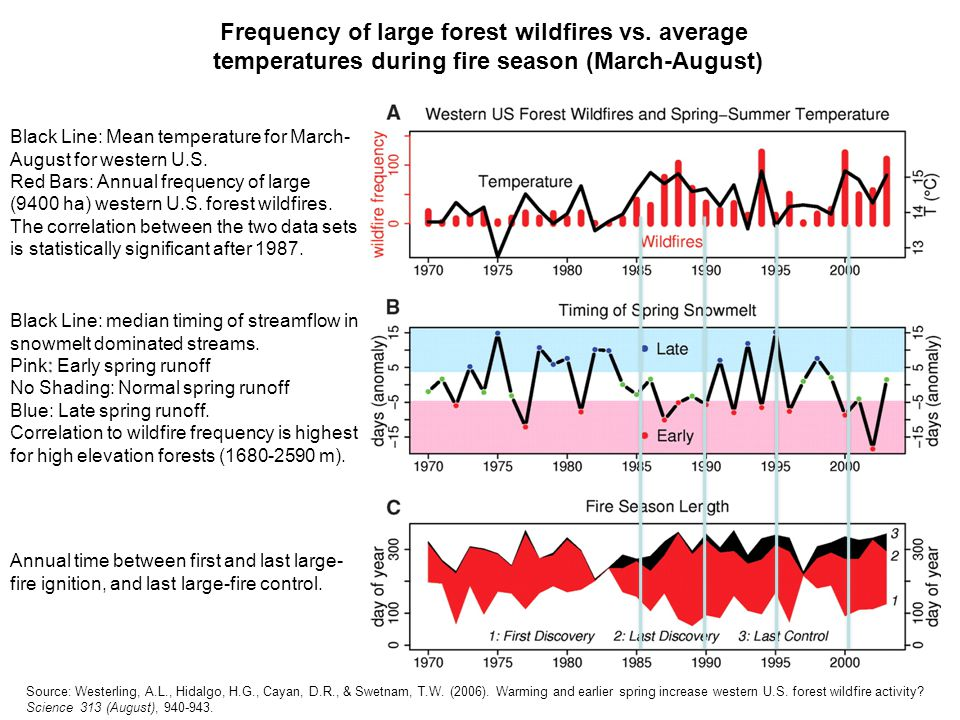 Frequency of large forest wildfires vs.