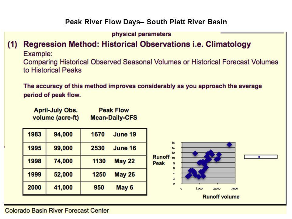 Peak River Flow Days– South Platt River Basin