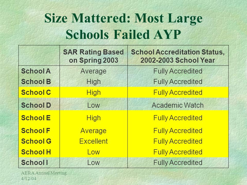 AERA Annual Meeting 4/12/04 Size Mattered: Most Large Schools Failed AYP SAR Rating Based on Spring 2003 School Accreditation Status, 2002-2003 School