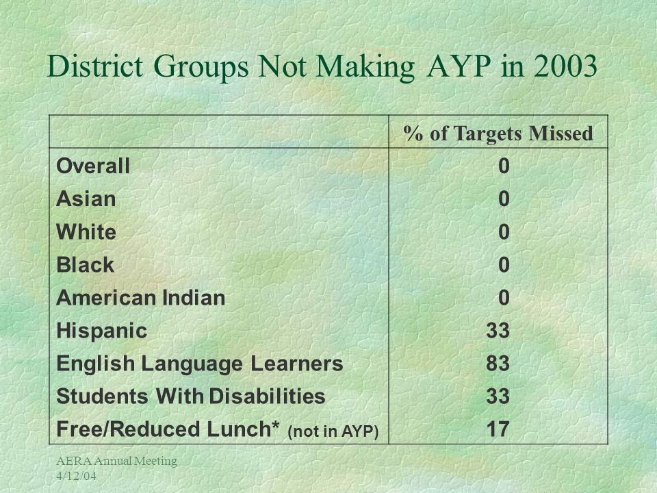 Effects of Publicizing AYP Results Schools Fail Targets Banner Headline from Boulder Daily Camera Newspaper, 11/19/03