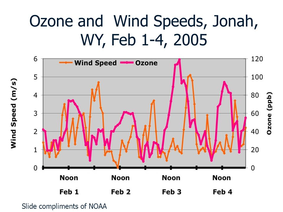 Ozone and Wind Speeds, Jonah, WY, Feb 1-4, 2005 Slide compliments of NOAA