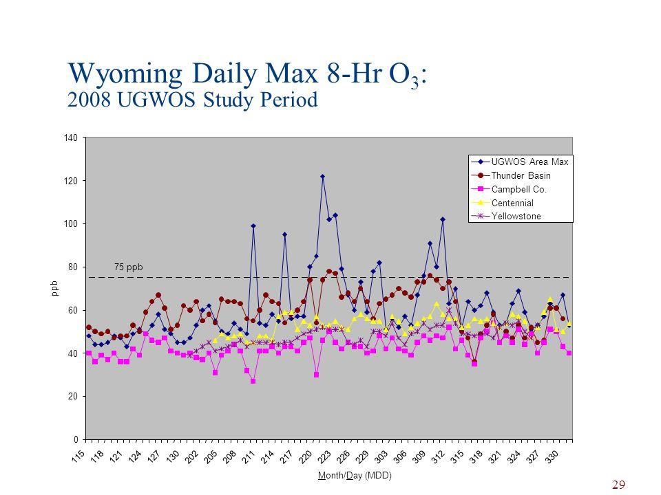 Wyoming Daily Max 8-Hr O 3 : 2008 UGWOS Study Period 29