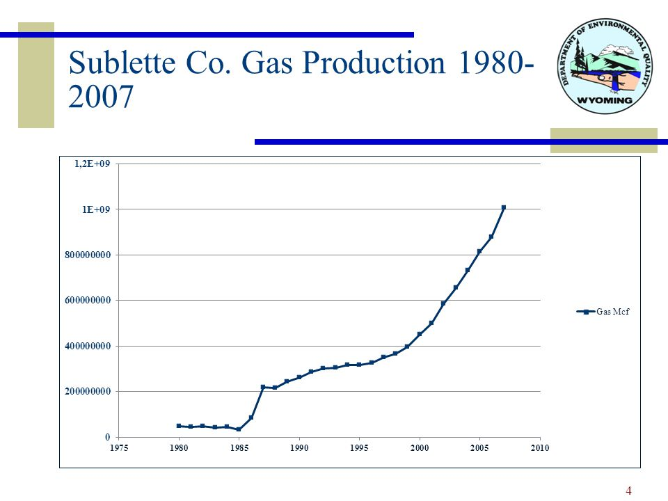 Sublette Co. Gas Production 1980- 2007 4