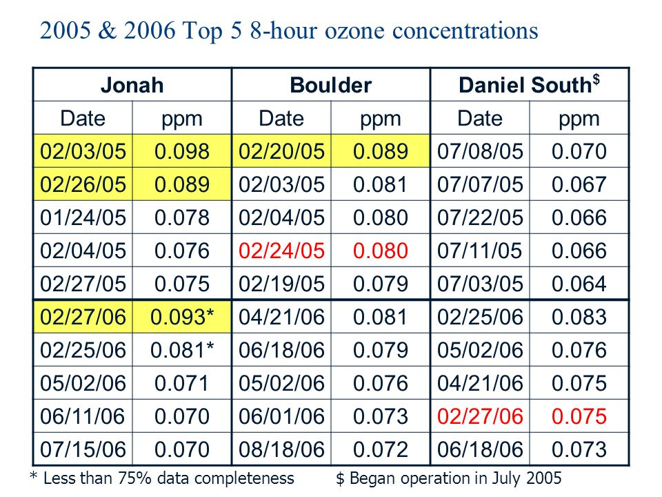 2005 & 2006 Top 5 8-hour ozone concentrations JonahBoulderDaniel South $ DateppmDateppmDateppm 02/03/050.09802/20/050.08907/08/050.070 02/26/050.08902/03/050.08107/07/050.067 01/24/050.07802/04/050.08007/22/050.066 02/04/050.07602/24/050.08007/11/050.066 02/27/050.07502/19/050.07907/03/050.064 02/27/060.093*04/21/060.08102/25/060.083 02/25/060.081*06/18/060.07905/02/060.076 05/02/060.07105/02/060.07604/21/060.075 06/11/060.07006/01/060.07302/27/060.075 07/15/060.07008/18/060.07206/18/060.073 * Less than 75% data completeness $ Began operation in July 2005