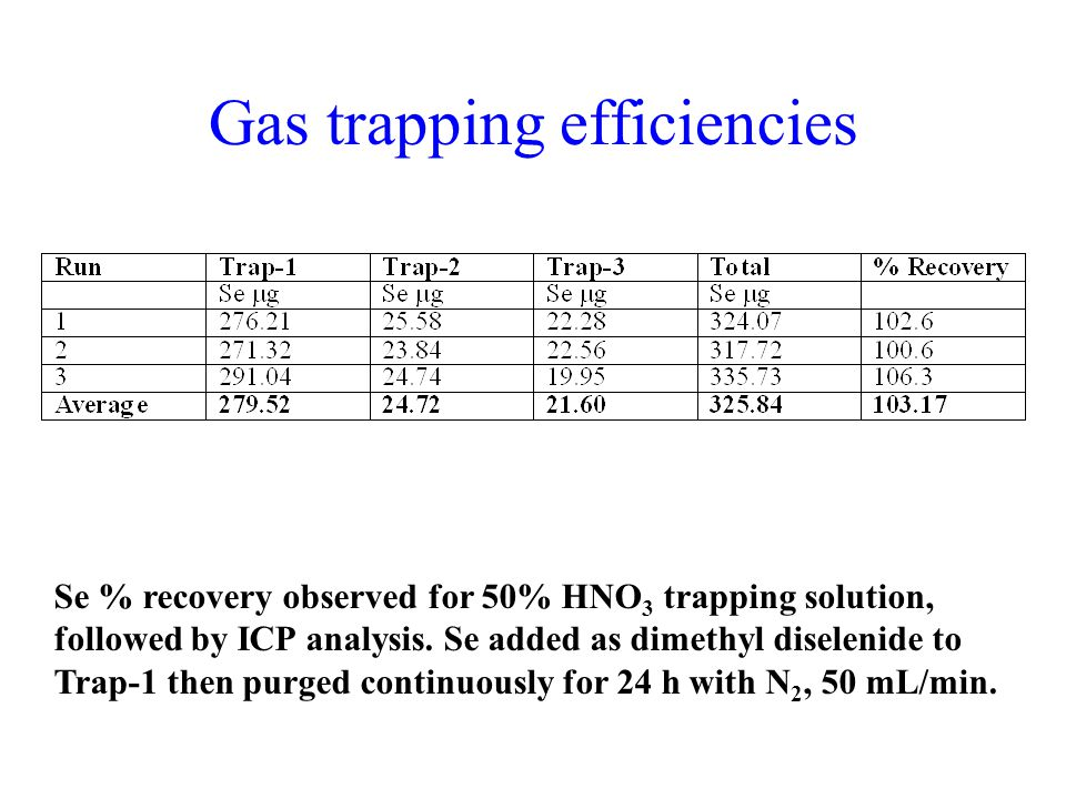 Gas trapping efficiencies Se % recovery observed for 50% HNO 3 trapping solution, followed by ICP analysis.