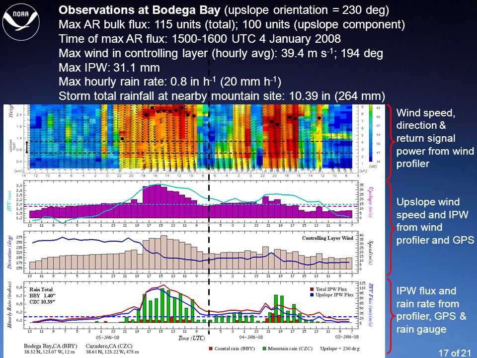 17 of 21 Observations at Bodega Bay (upslope orientation = 230 deg) Max AR bulk flux: 115 units (total); 100 units (upslope component) Time of max AR flux: 1500-1600 UTC 4 January 2008 Max wind in controlling layer (hourly avg): 39.4 m s -1 ; 194 deg Max IPW: 31.1 mm Max hourly rain rate: 0.8 in h -1 (20 mm h -1 ) Storm total rainfall at nearby mountain site: 10.39 in (264 mm) Wind speed, direction & return signal power from wind profiler Upslope wind speed and IPW from wind profiler and GPS IPW flux and rain rate from profiler, GPS & rain gauge