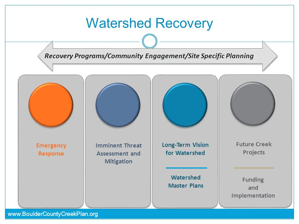 www.BoulderCountyCreekPlan.org Watershed Recovery Recovery Programs/Community Engagement/Site Specific Planning Emergency Response Imminent Threat Assessment and Mitigation Long-Term Vision for Watershed Watershed Master Plans Future Creek Projects Funding and Implementation