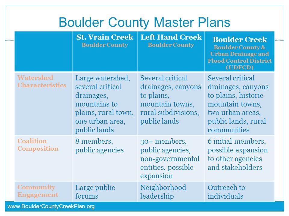 www.BoulderCountyCreekPlan.org Boulder County Master Plans St. Vrain Creek Boulder County Left Hand Creek Boulder County Boulder Creek Boulder County