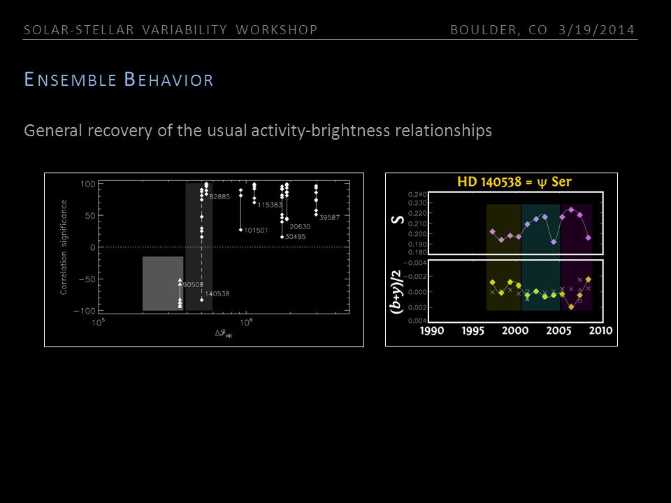 SOLAR-STELLAR VARIABILITY WORKSHOP BOULDER, CO 3/19/2014 E NSEMBLE B EHAVIOR General recovery of the usual activity-brightness relationships