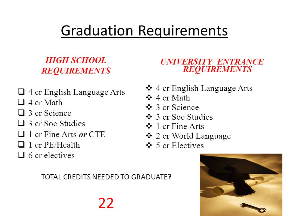 Graduation Credits All students need 22 Credits to Graduate Students earn 0.5 credit for each passed class each semester (1 credit per year per class)