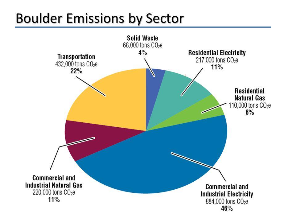 Boulder Emissions by Sector