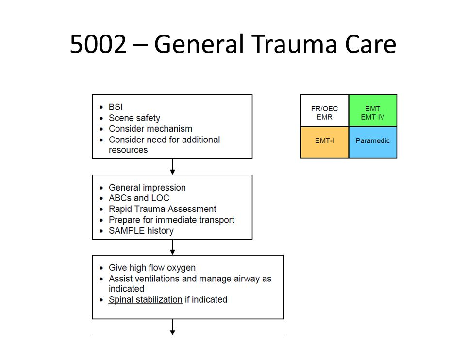 5002 – General Trauma Care