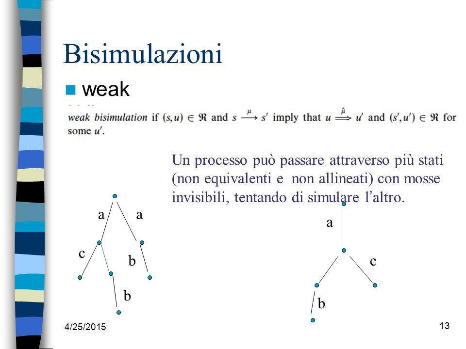 4/25/2015 13 Bisimulazioni weak Un processo può passare attraverso più stati (non equivalenti e non allineati) con mosse invisibili, tentando di simulare l ' altro.