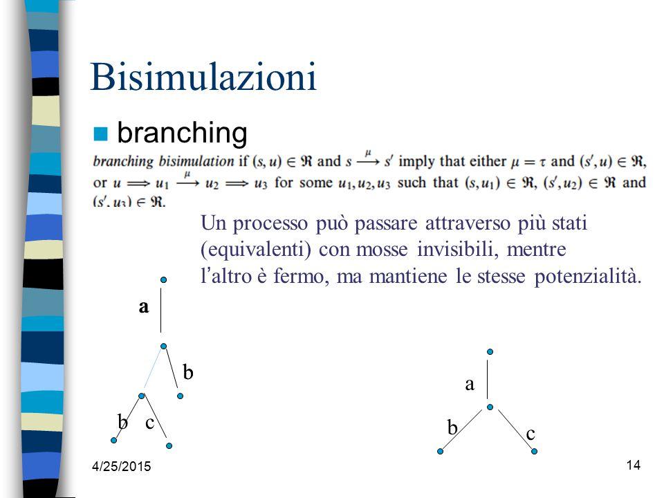 4/25/2015 14 Bisimulazioni branching Un processo può passare attraverso più stati (equivalenti) con mosse invisibili, mentre l ' altro è fermo, ma mantiene le stesse potenzialità.