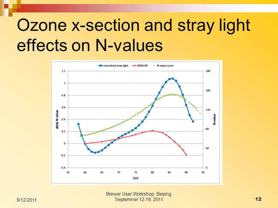 Ozone x-section and stray light effects on N-values Brewer User Workshop, Beijing, Septemner 12-16, 201112 9/12/2011