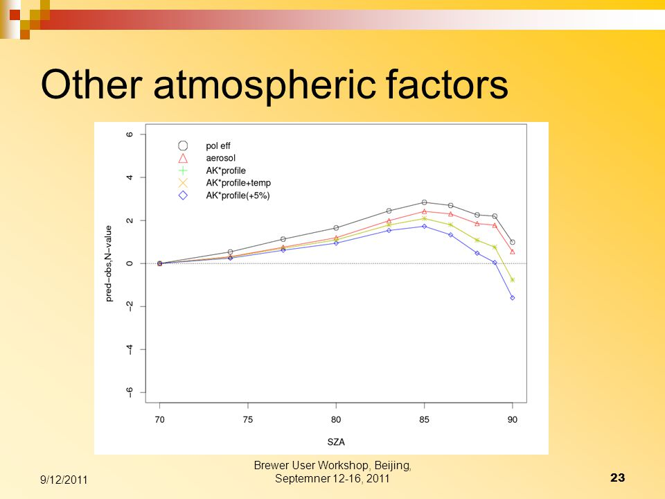 Other atmospheric factors Brewer User Workshop, Beijing, Septemner 12-16, 201123 9/12/2011