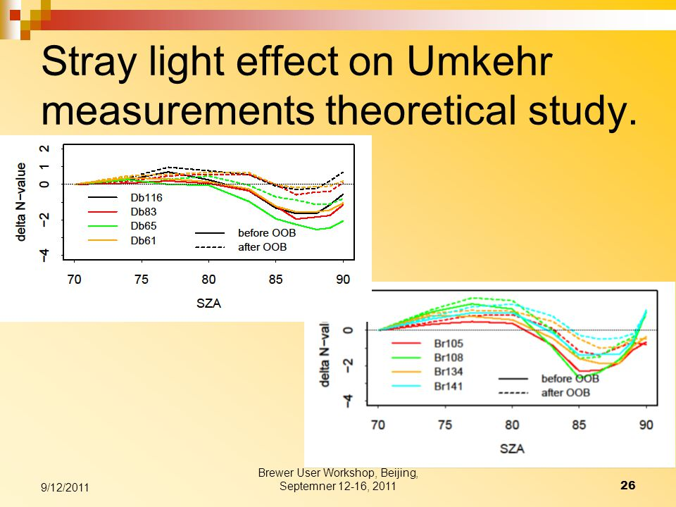 Stray light effect on Umkehr measurements theoretical study.