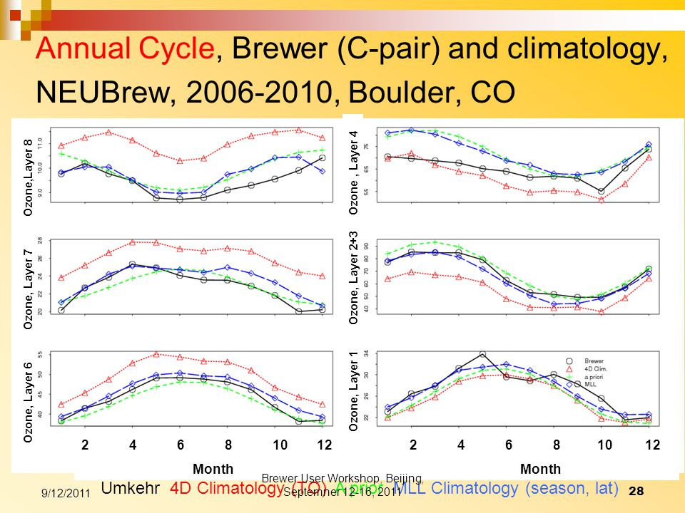 Annual Cycle, Brewer (C-pair) and climatology, NEUBrew, 2006-2010, Boulder, CO Umkehr 4D Climatology (TO) A prior MLL Climatology (season, lat) Ozone, Layer 1 Ozone, Layer 2+3 Ozone, Layer 4 2 4 6 8 10 12 Month 9/12/2011 28 Brewer User Workshop, Beijing, Septemner 12-16, 2011 Ozone, Layer 6 Ozone, Layer 7 Ozone,Layer 8