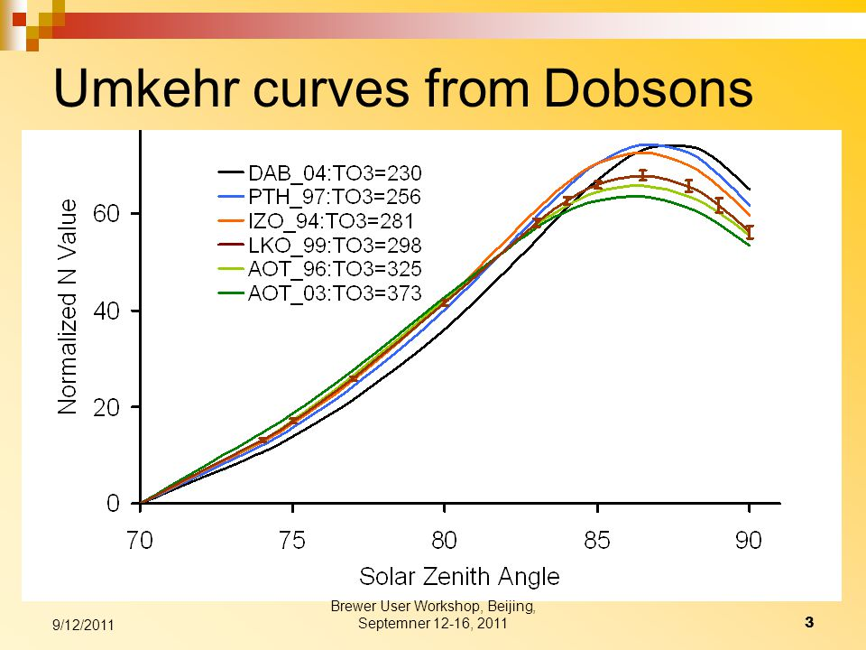 Umkehr curves from Dobsons 9/12/2011 3 Brewer User Workshop, Beijing, Septemner 12-16, 2011
