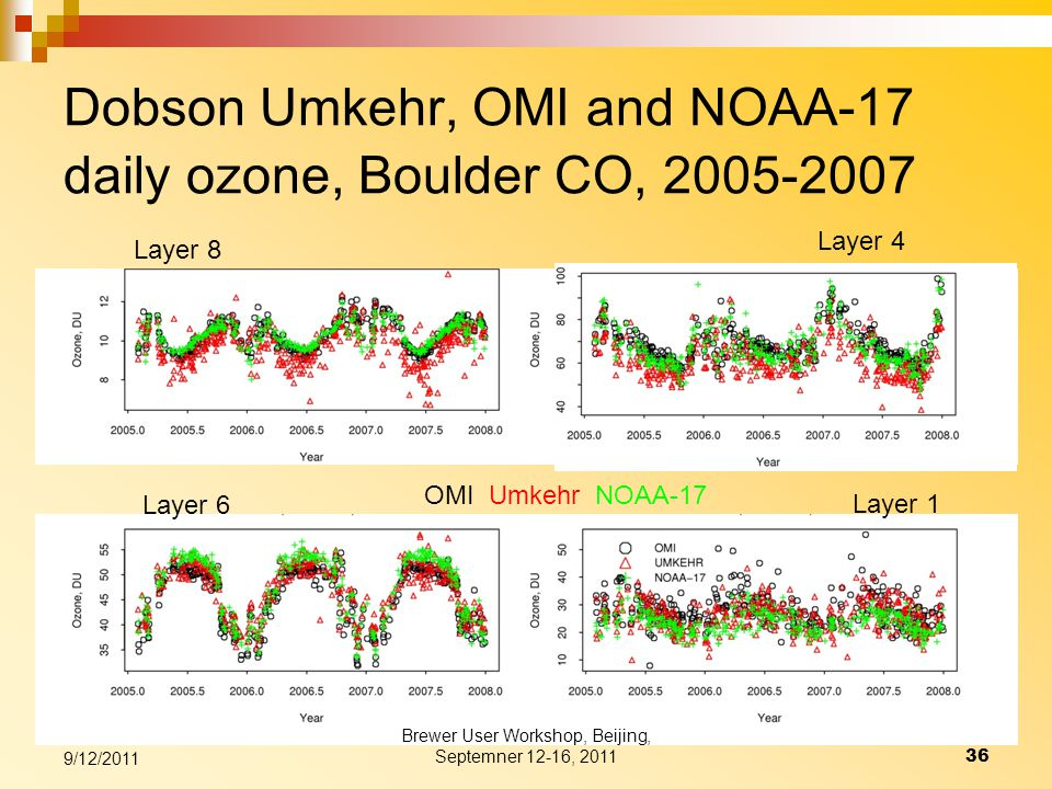 Dobson Umkehr, OMI and NOAA-17 daily ozone, Boulder CO, 2005-2007 Layer 4 Layer 6 Layer 8 Layer 1 OMI Umkehr NOAA-17 9/12/2011 36 Brewer User Workshop, Beijing, Septemner 12-16, 2011