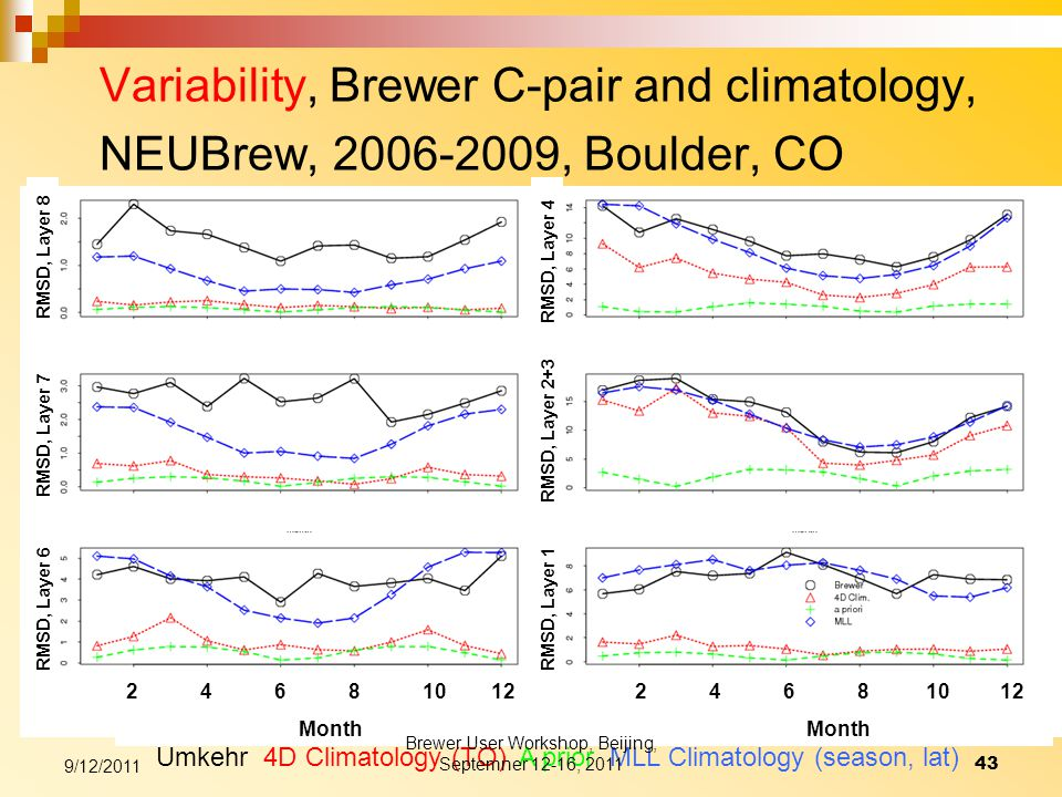 Variability, Brewer C-pair and climatology, NEUBrew, 2006-2009, Boulder, CO Umkehr 4D Climatology (TO) A prior MLL Climatology (season, lat) RMSD, Layer 6 RMSD, Layer 7 RMSD, Layer 8 RMSD, Layer 1 RMSD, Layer 2+3 RMSD, Layer 4 2 4 6 8 10 12 Month 9/12/2011 43 Brewer User Workshop, Beijing, Septemner 12-16, 2011