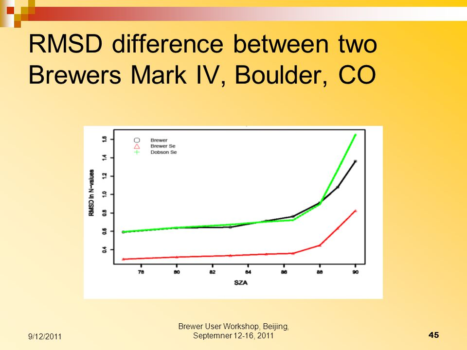 RMSD difference between two Brewers Mark IV, Boulder, CO 9/12/2011 45 Brewer User Workshop, Beijing, Septemner 12-16, 2011