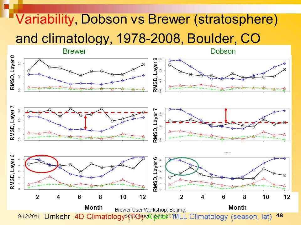 Variability, Dobson vs Brewer (stratosphere) and climatology, 1978-2008, Boulder, CO Umkehr 4D Climatology (TO) A prior MLL Climatology (season, lat) 2 4 6 8 10 12 Month RMSD, Layer 6 RMSD, Layer 7 RMSD, Layer 8 Brewer Dobson RMSD, Layer 6 RMSD, Layer 7 RMSD, Layer 8 9/12/2011 48 Brewer User Workshop, Beijing, Septemner 12-16, 2011