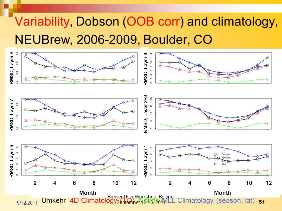 Variability, Dobson (OOB corr) and climatology, NEUBrew, 2006-2009, Boulder, CO Umkehr 4D Climatology (TO) A prior MLL Climatology (season, lat) RMSD, Layer 6 RMSD, Layer 7 RMSD, Layer 8 RMSD, Layer 1 RMSD, Layer 2+3 RMSD, Layer 4 2 4 6 8 10 12 Month 9/12/2011 51 Brewer User Workshop, Beijing, Septemner 12-16, 2011
