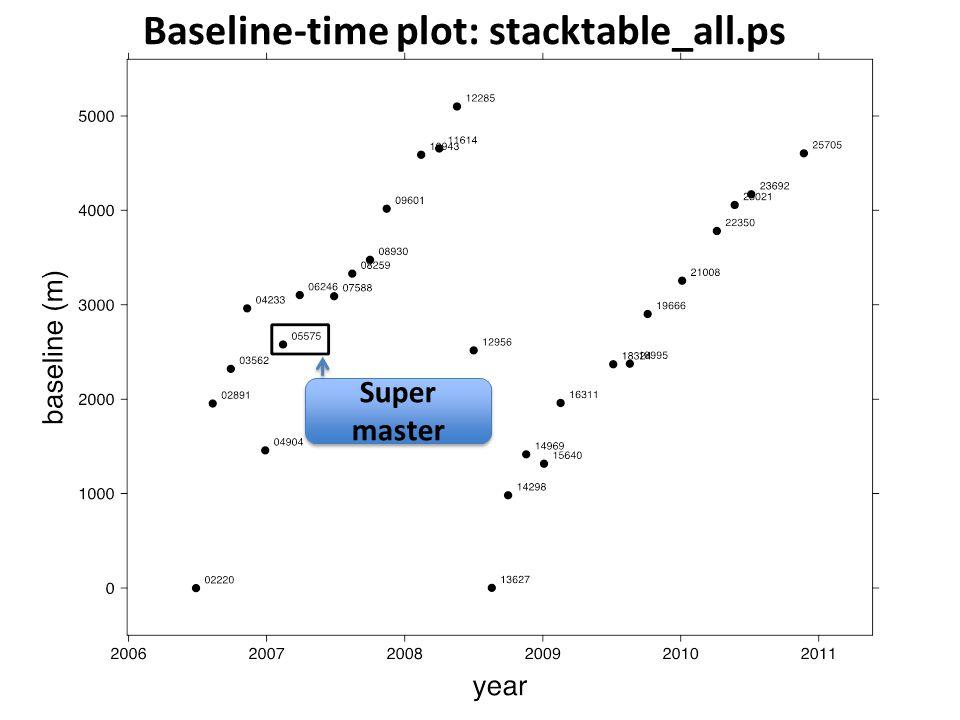 Super master Baseline-time plot: stacktable_all.ps
