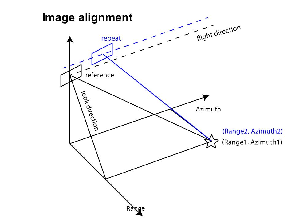 Image alignment Azimuth Range