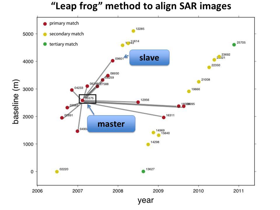 master slave Leap frog method to align SAR images