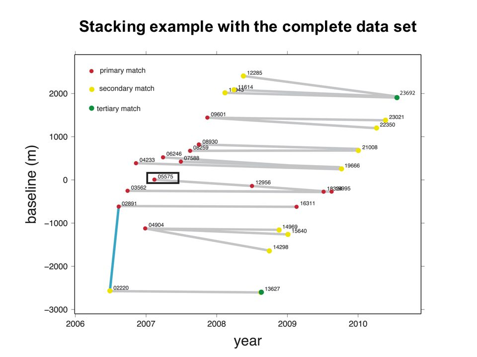 Stacking example with the complete data set