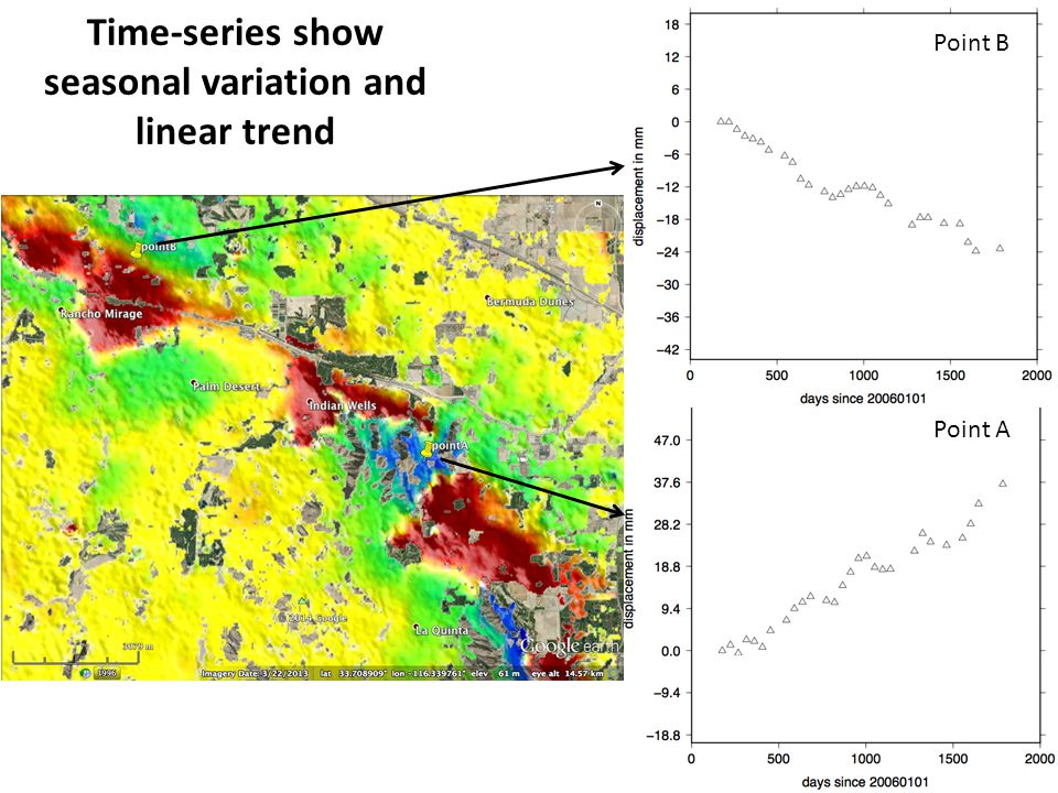Time-series show seasonal variation and linear trend Point B Point A