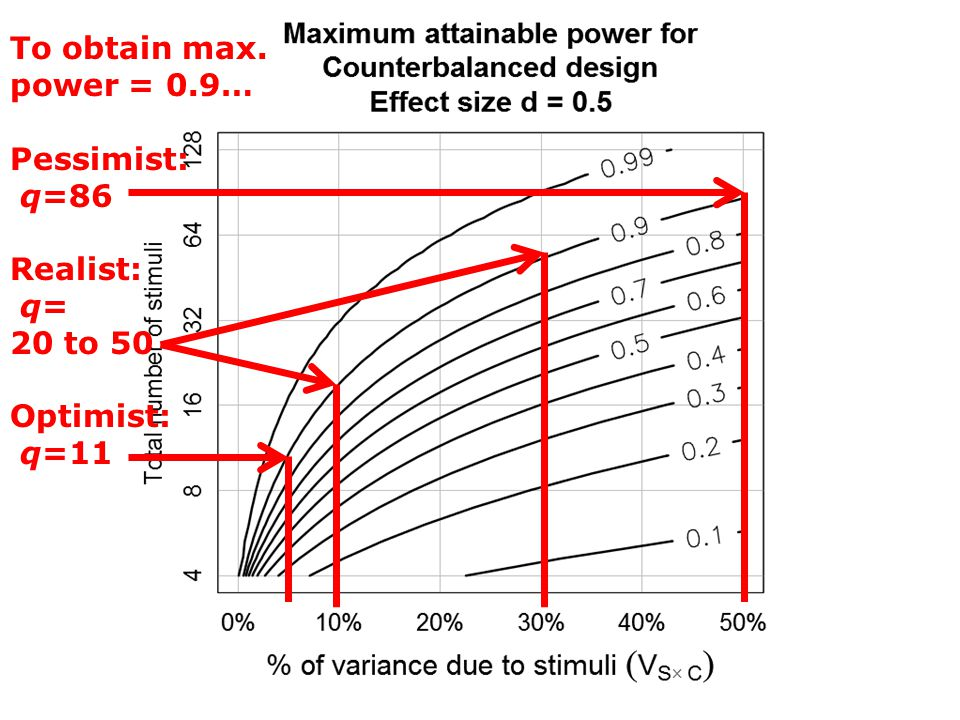 To obtain max. power = 0.9… Pessimist: q=86 Realist: q= q= 20 to 50 Optimist: q=11