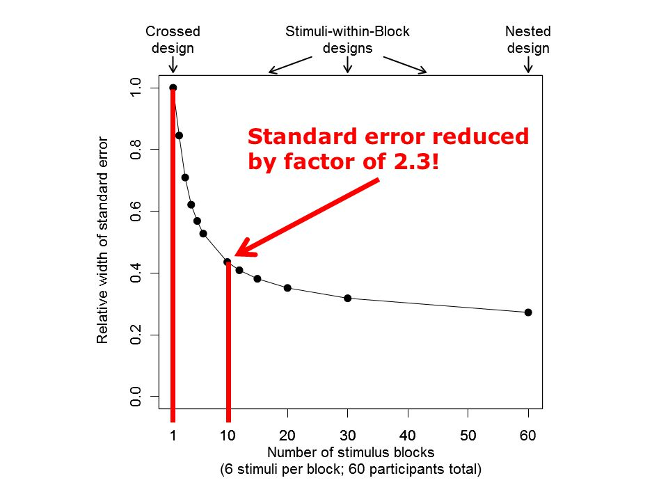 Standard error reduced by factor of 2.3!