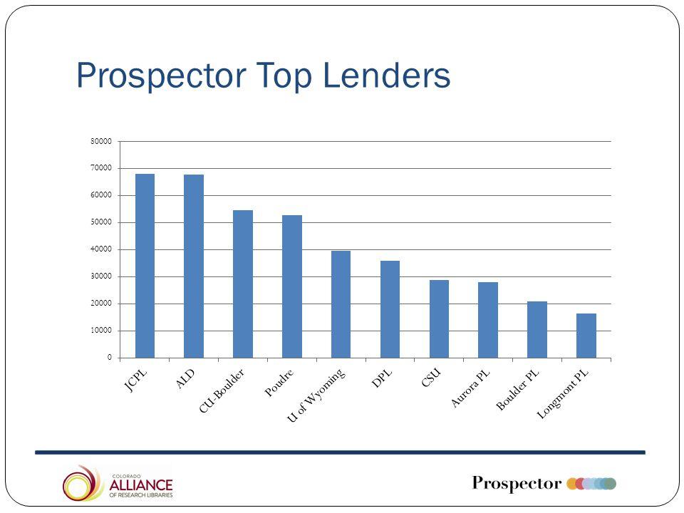 Prospector Top Lenders