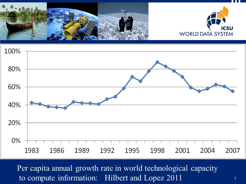 5 Per capita annual growth rate in world technological capacity to compute information: Hilbert and Lopez 2011