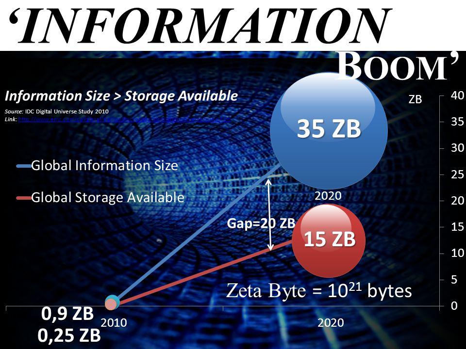 'INFORMATION 0,9 ZB 35 ZB Gap=20 ZB 2020 Zeta Byte = 10 21 bytes ZB Information Size > Storage Available Source: IDC Digital Universe Study 2010 Link: http://www.emc.com/collateral/demos/microsites/idc-digital-universe/iview.htmhttp://www.emc.com/collateral/demos/microsites/idc-digital-universe/iview.htm 0,25 ZB 15 ZB B OOM '