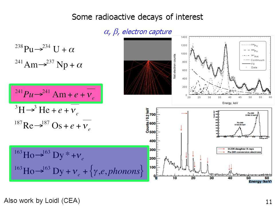 11 Also work by Loidl (CEA) Some radioactive decays of interest , , electron capture