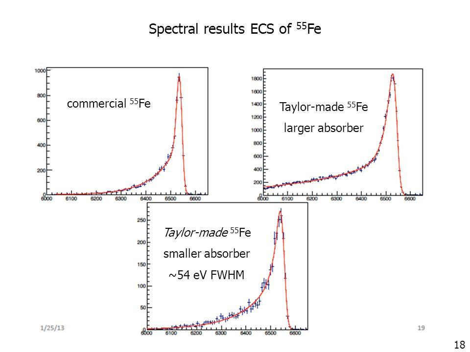 18 Spectral results ECS of 55 Fe commercial 55 Fe Taylor-made 55 Fe larger absorber Taylor-made 55 Fe smaller absorber ~54 eV FWHM