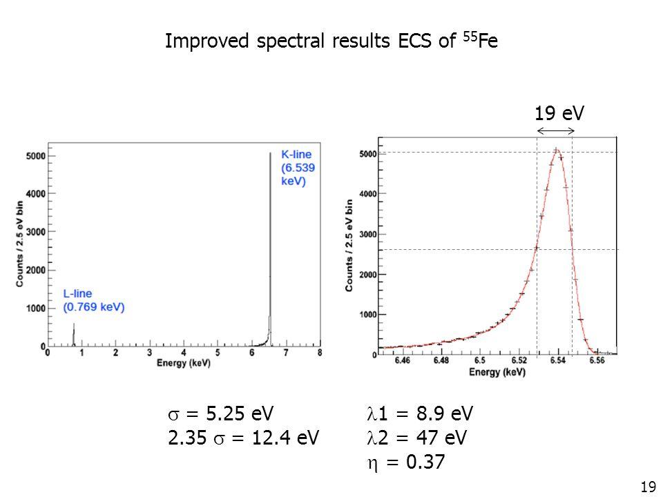 19 Improved spectral results ECS of 55 Fe 19 eV  = 5.25 eV 1 = 8.9 eV 2.35  = 12.4 eV 2 = 47 eV  = 0.37