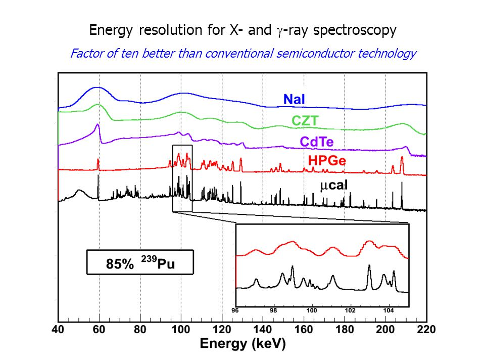 Energy resolution for X- and  -ray spectroscopy Factor of ten better than conventional semiconductor technology
