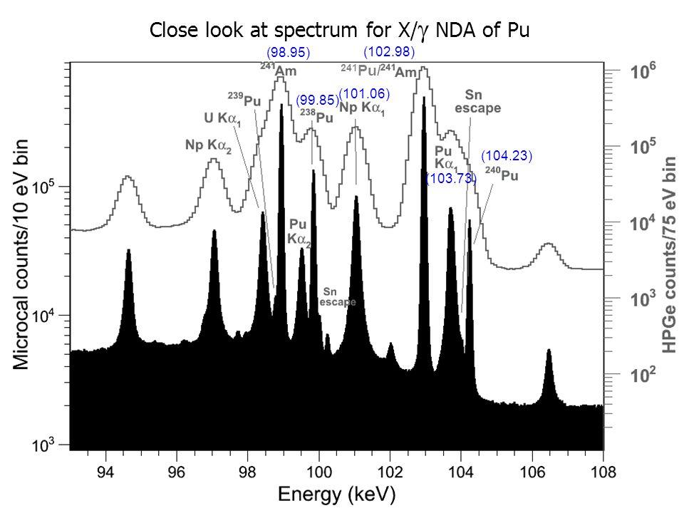241 Pu/ (98.95) (99.85) (102.98) (101.06) (104.23) (103.73) Close look at spectrum for X/  NDA of Pu