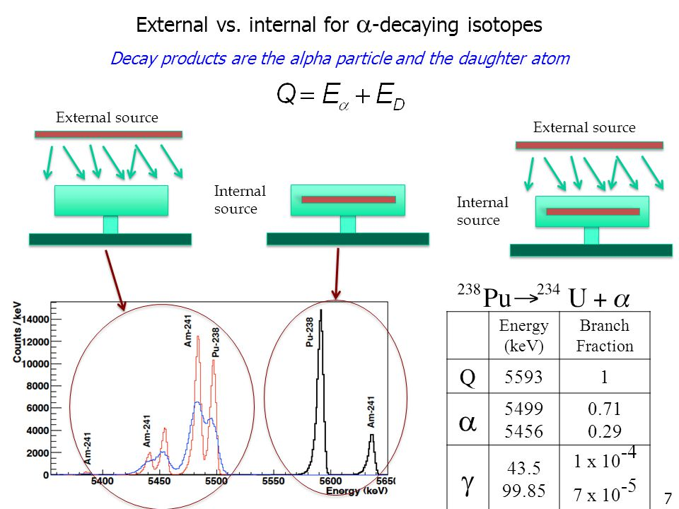 External source Internal source External vs. internal for  -decaying isotopes Decay products are the alpha particle and the daughter atom External so