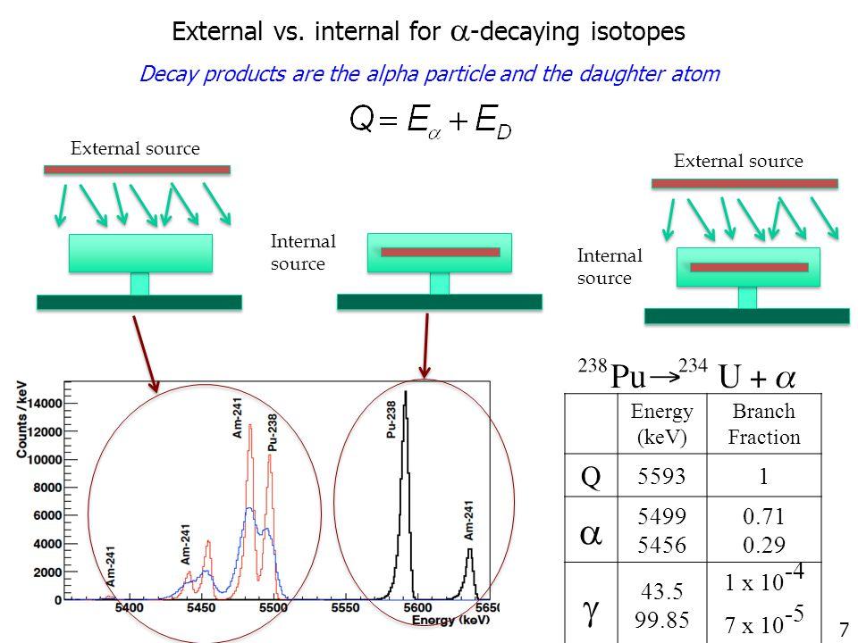 External source Internal source External vs.