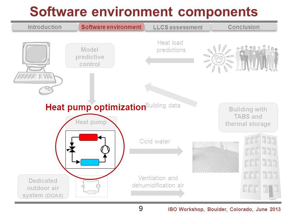 Introduction Software environment LLCS assessment Conclusion Software environment components Model predictive control Heat load predictions Cold water